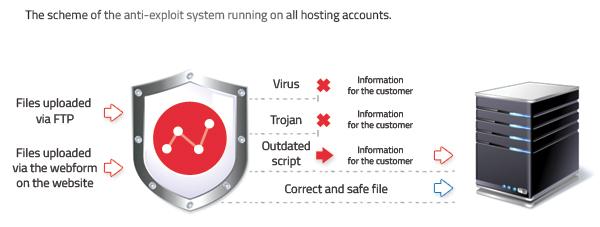 Anti-exploit scheme